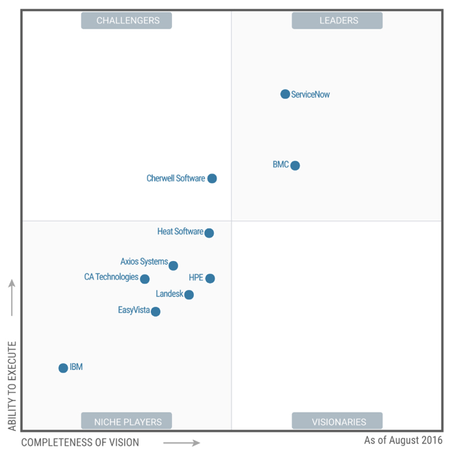 Service Management Gartner Magic Quadrant Evaluation