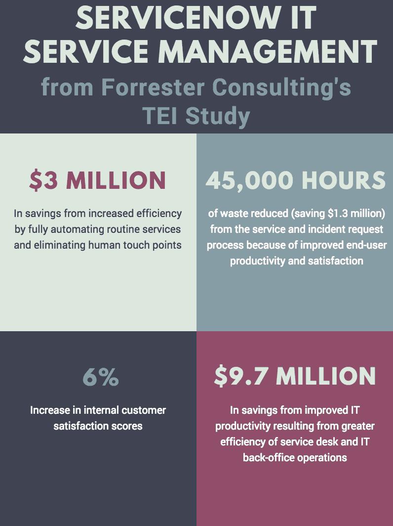 ITSM Infographic