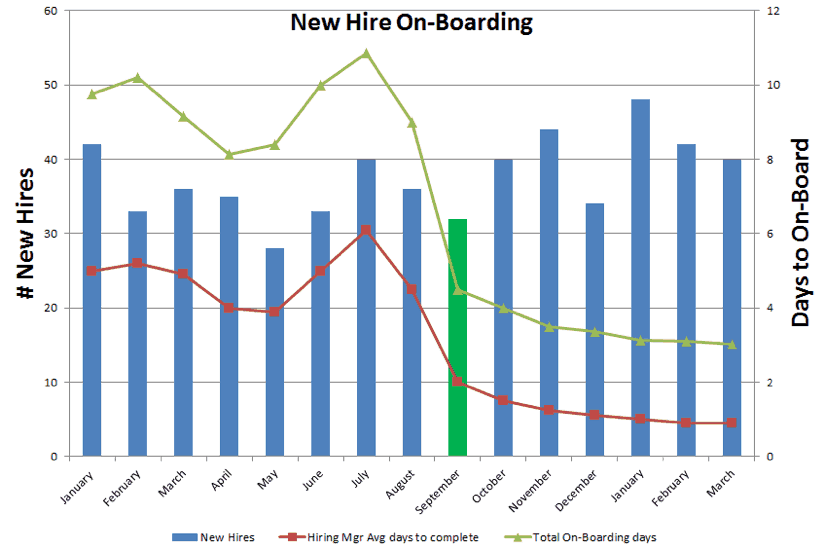 New Hire Onboarding Chart
