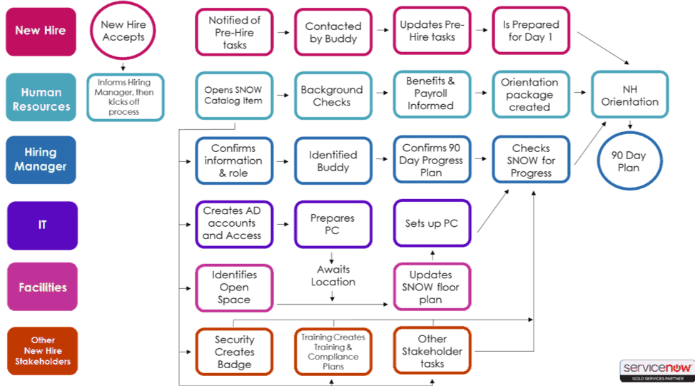 Business Org Chart