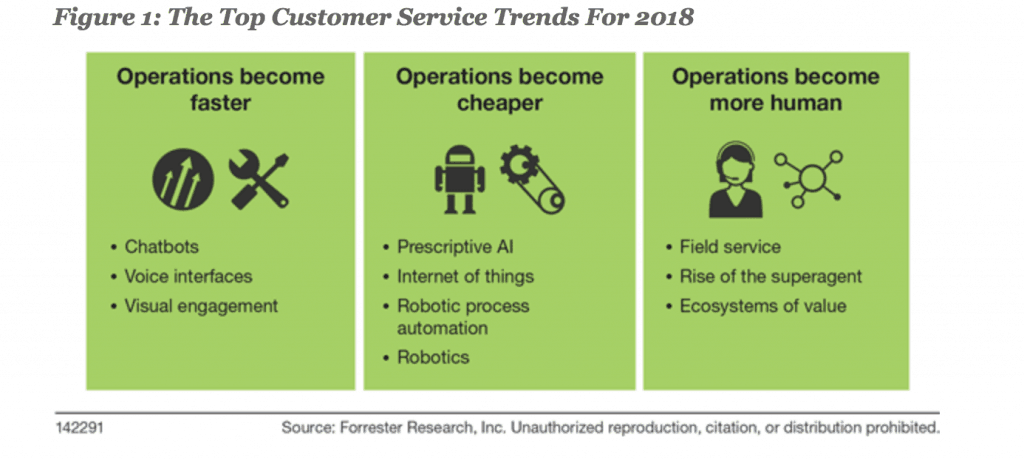 Forrester CSM Trends