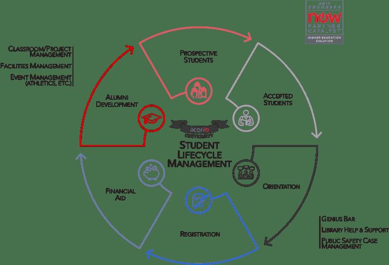 ServiceNow Higher Ed Partner Catalyst