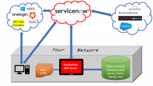 Servicenow Acl Diagram - Wiring Diagram Srconds