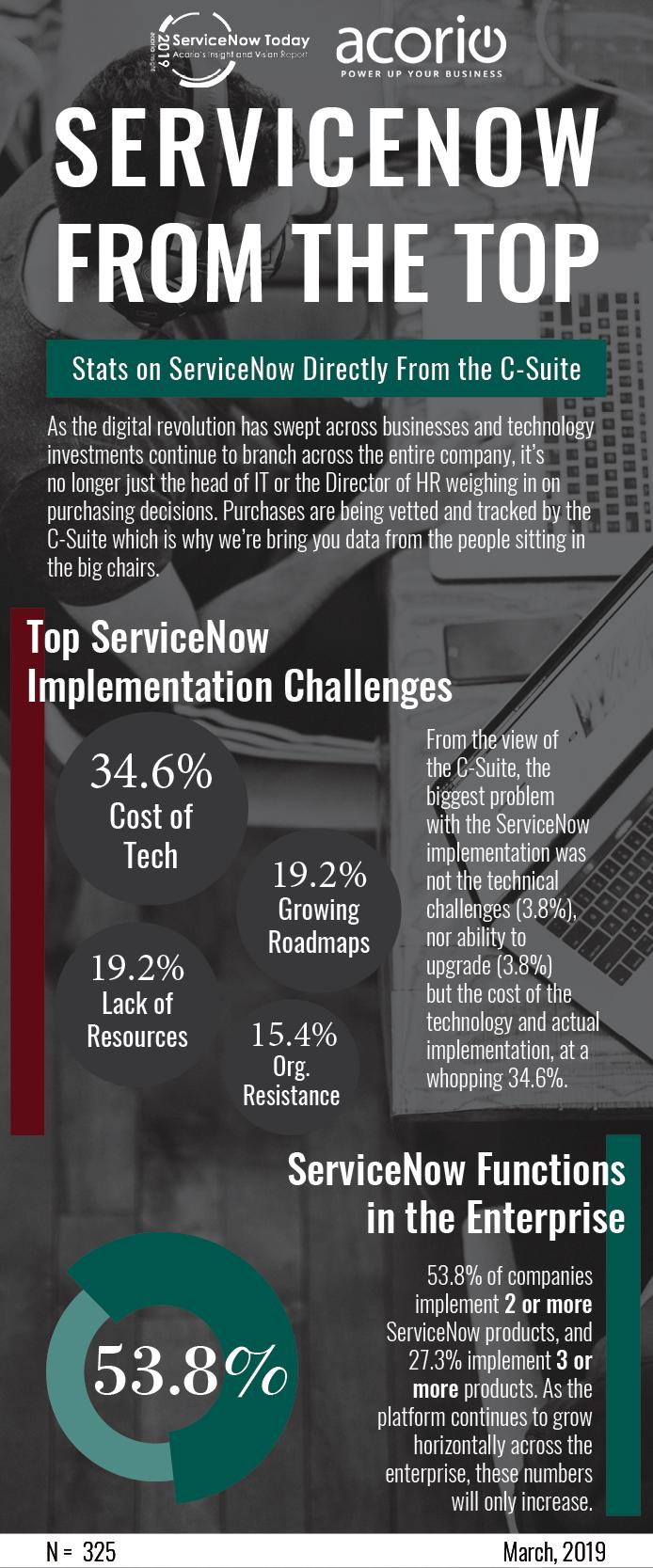 ServiceNow Stats
