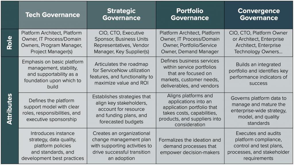 ServiceNow Governance Framework template