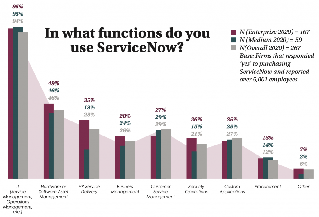 In what function do you use ServiceNow? Bar chart of executive companies